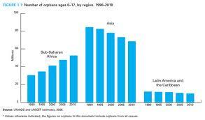 Size_550x415_orphan%20statistics