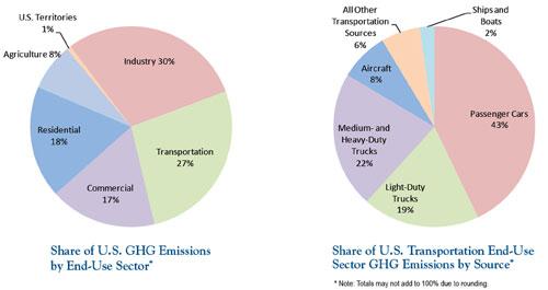 Size 550x415 ghg emissions pie charts epa