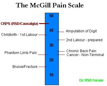 Size 550x415 mcgill pain scale