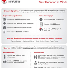 American Red Cross of Alexandria and Arlington